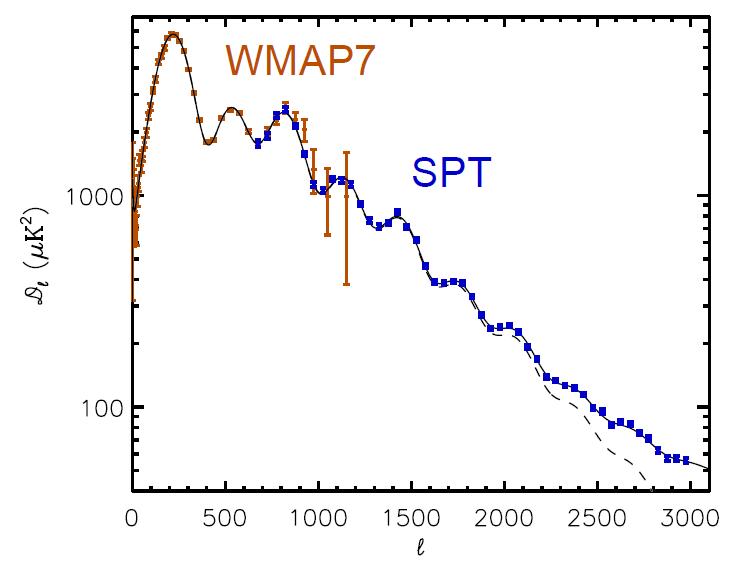 Kosminės foninės spinduliuotės svyravimų galios spektras. Rudai pažymėti WMAP septynerių metų stebėjimų duomenys, mėlynai – naujieji. Horizontali ašis yra atvirkščiai proporcinga kampiniam dydžiui; l = 1000 atitinka maždaug 0,2 laipsnio apskritimą. Ištisinė juoda linija – standartinio kosmologinio modelio prognozė, pritaikius kosmologinius parametrus; juoda punktyrinė linija – ta pati prognozė, tik apskaičiuota neatsižvelgiant į tarp mūsų bei spinduliuotės šaltinio esančių struktūrų įtaką. ©Story et al. 2012
