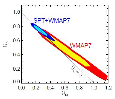 Kosmologiniai parametrai – materijos ir tamsiosios energijos santykiniai tankiai – ir WMAP septynerių metų bei SPT+WMAP7 rezultatai. ©Story et al. 2012