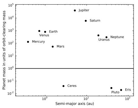 Kiekybinis planetų atskyrimas: vertikalioje ašyje yra planetos masės santykis su mase, reikalinga orbitos išvalymui per Saulės gyvavimo trukmę. Tarp nykštukinių ir tikrų planetų skirtumas yra trys eilės, t.y. tūkstantis kartų. ©Margot 2015