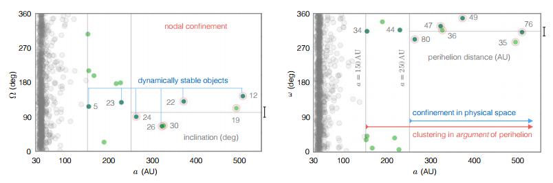 Kuiperio žiedo objektų orbitos parametrų – kylančiojo mazgo ilgumos (kairėje) ir perihelio argumento (dešinėje) priklausomybė nuo orbitos didžiojo pusašio. Objektai, kurių pusašis mažesnis už 150 AU, pasklidę po visą parametrų erdvę, o tolimesni – susigrupavę arti Ω = 90o ir ω = 300o. Tamsesni žali taškai žymi dinamiškai stabilius objektus, šviesesni – nestabilius. Paimta iš Batygin & Brown 2016