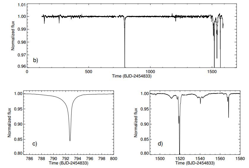 Tabi žvaigždės šviesio kreivė (šviesio priklausomybė nuo laiko), sunormuota į tipinį šviesį. Viršuje – visas Keplerio stebėjimų laikas. Apačioje – dviejų giliausių pritemimų padidintas vaizdas. ©Boyajian et al. 2015