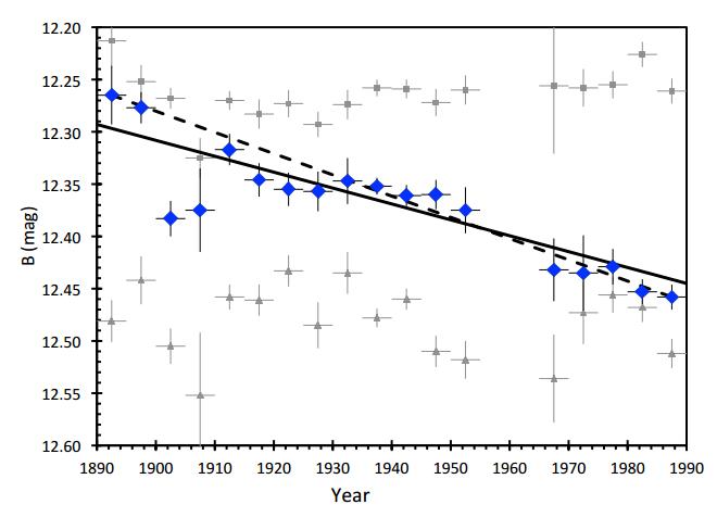 Tabi žvaigždės ryškio kitimas (mėlyni taškai) nuo 1890-ųjų, suskirstytas intervalais kas penkerius metus. Pilki taškai – dviejų panašių žvaigždžių ryškių evoliuciją; jokio sistemingo kitimo nematome. Ištisinė linija – tiesė, priderinta prie visų taškų, punktyrinė linija jungia pirmą ir paskutinį taškus. ©Schaefer 2016
