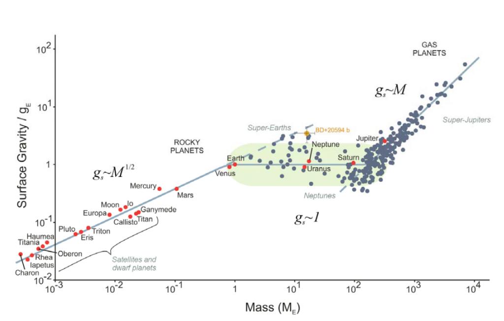 Planetų paviršinio laisvojo kritimo pagreičio priklausomybė nuo masės. Paimta iš Ballesteros & Luque (2016)
