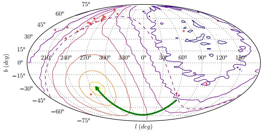 Numatomos žvaigždžių, išmestų iš Didžiojo Magelano debesies, padėtys danguje. Kontūrai žymi santykinius žvaigždžių tankius; geltonas kontūras žymi, kur žvaigždžių turėtų būti daugiausiai, toliau kiekvienas kontūras - vis ~3.3 karto mažesnį tankį. Žalia linija žymi Didžiojo Magelano debesies pastarųjų 350 milijonų metų judėjimo trajektoriją. Raudoni pliusiukai - žinomos hipergreitosios žvaigždės. Iliustracija iš Boubert & Evans (2016)