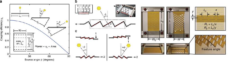 """Paveikslėlis 5. a) Įprastinio saulės elemento kondensatoriaus našumo (ηC) priklausomybė nuo šviesos spindulių kritimo kampo (φ). Projektuojamo paviršiaus plotas kinta pagal kosinuso dėsnį. b) Kirigami tipo saulės spindulių sekimo struktūra, kuriai tempiantis keičiasi visų jos sudaromųjų dalių pakrypimo kampas. Integravus struktūrą plonomis saulės baterijomis, ji puikiai atstoja saulės įprastinį saulės elementą su sekimo mechanizmu vienoje ašyje. c) Norint pakeisti struktūros pakrypimo kampą, pirmiausia reikia vieną kirigami galą pakelti/nuleisti kito galo atžvilgiu (1) ir stumti galus link vienas kito.(Paimta iš Aaron Lamoureux, """"Dynamic kirigami structures for integrated solar tracking,"""" Nature Communications, nr. 6, 8 September. 2015)"""