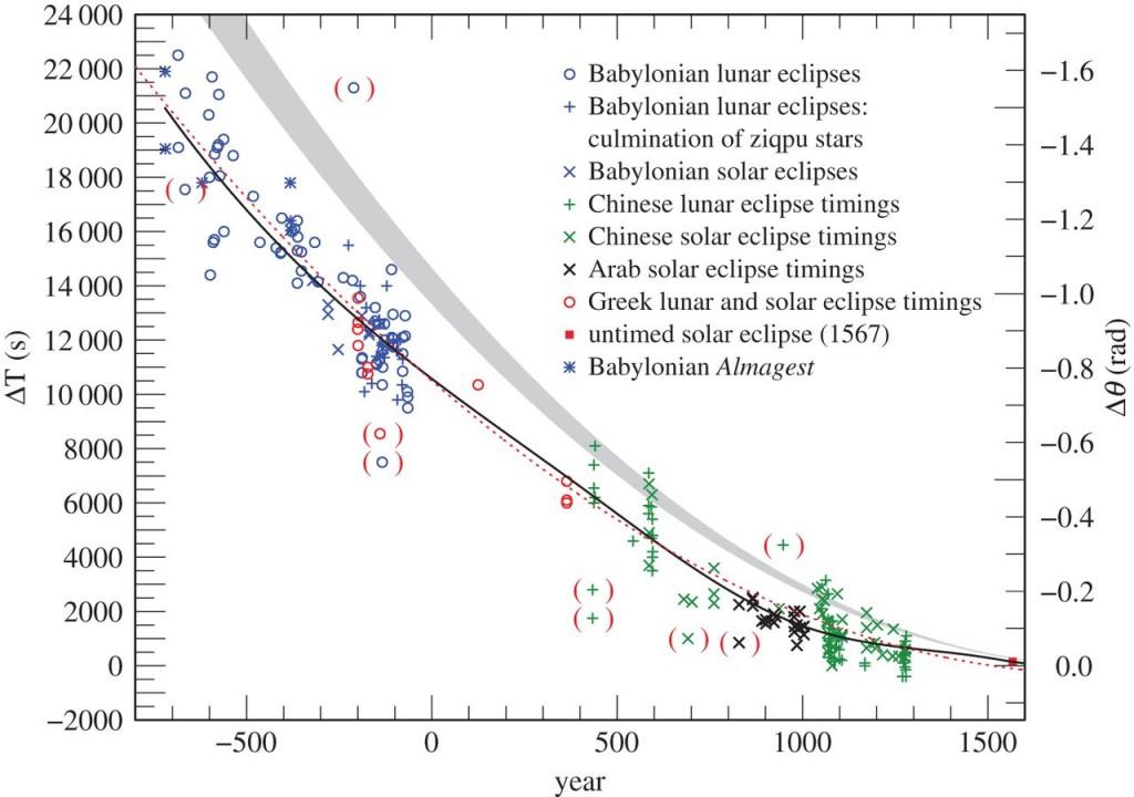 Prarastų (arba įgytų, žiūrint kaip žiūrėsi) sekundžių skaičius pagal metus. Duomenys - įvairių senovinių užtemimų datos. Punktyrinė linija - prie duomenų priderinta parabolė, pilka juosta - pokyčių prognozė, besiremianti vien Mėnulio poveikiu Žemės sukimuisi. Ištisinė juoda linija - tikslesnė priderinta spline (kubinės kreivės) funkcija. Paimta iš Stephenson et al. (2016).
