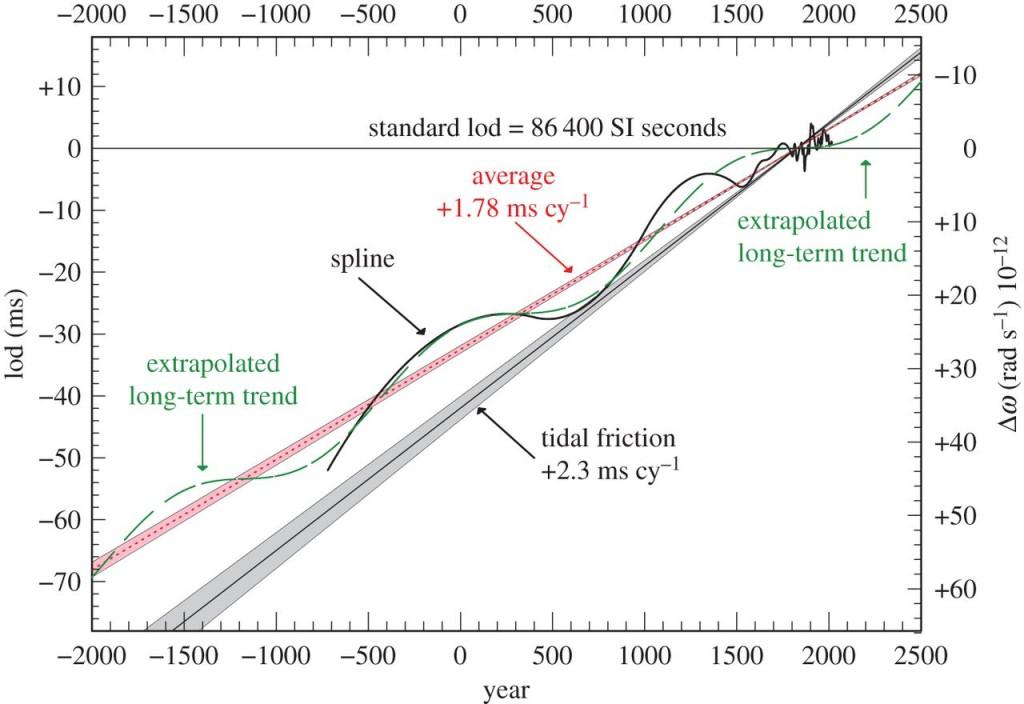 Paros ilgio skirtumai, lyginant su dabartine trukme. Punktyrinė linija - vidurkis; pilka juosta ir juoda linija - vien į Mėnulio poveikį atsižvelgiančio modelio prognozė. Juoda ir žalia kreivės - atitinkamai išmatuota ir ekstrapoliuota variacija aplink vidutinį kitimą. Paimta iš Stephenson et al. (2016).