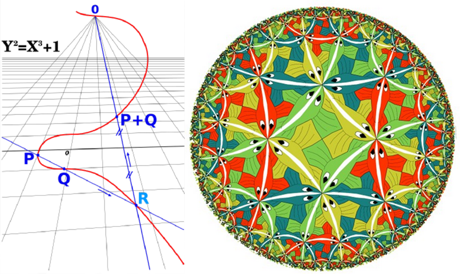 Kairėje - eliptinė kreivė; dešinėje - moduliarinės funkcijos simetrijos
