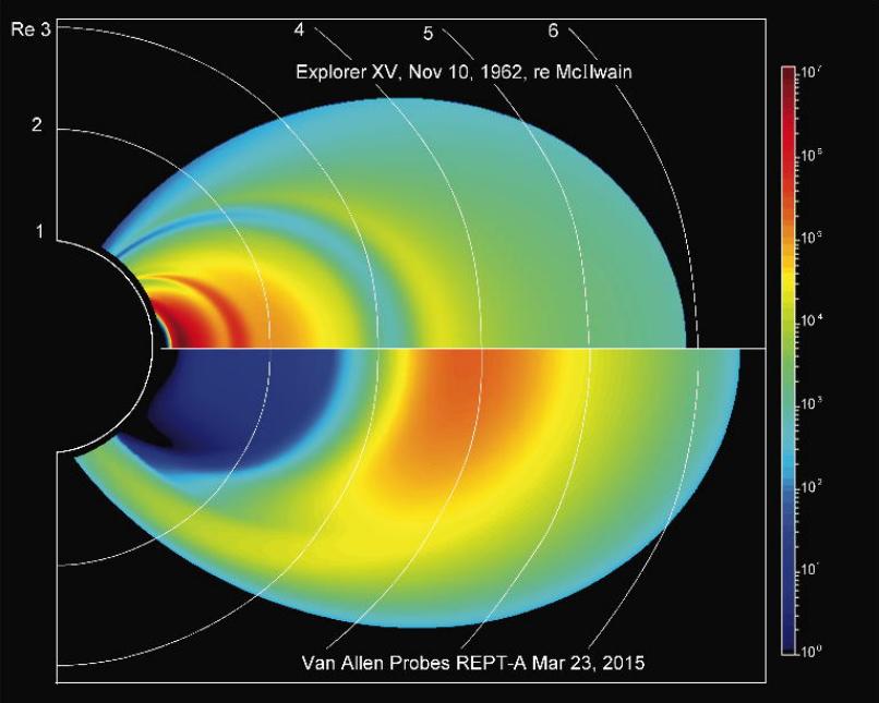 1962-ųjų (viršuje) ir 2015-ųjų (apačioje) duomenys, rodantys spinduliuotės intensyvumą aplink Žemę. Spalvos žymi dalelių srautų intensyvumą (skalė dešinėje), erdvės matmenys – Žemės spinduliai. Viršuje Van Aleno žiedai gana aiškiai atskirti mažesnio srauto regionu, o apačioje vidinis žiedas praktiškai visai išnykęs. Paimta iš Gombosi et al. (2017), ©Space Science Reviews