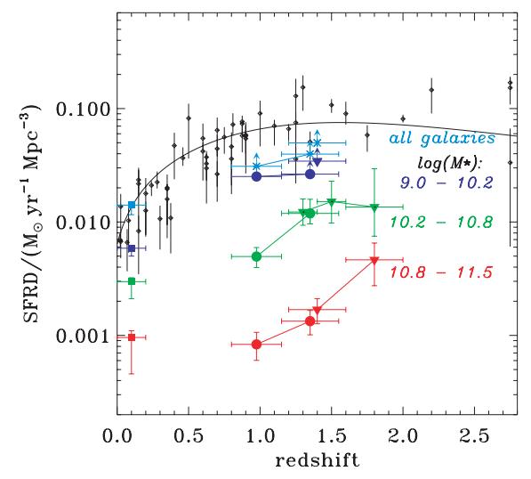 Žvaigždėdaros spartos evoliucija visų masių galaktikose (juodi taškai ir linija) ir skirtingų masės intervalų galaktikose (spalvoti taškai ir linijos; skaičiai nurodo galaktikos žvaigždžių masės, išreikštos Saulės masėmis, dešimtainį logaritmą, t. y. 9 reiškia milijardo Saulės masių galaktiką, 10 – dešimt milijardų ir t. t.). ©Juneau et al. 2005
