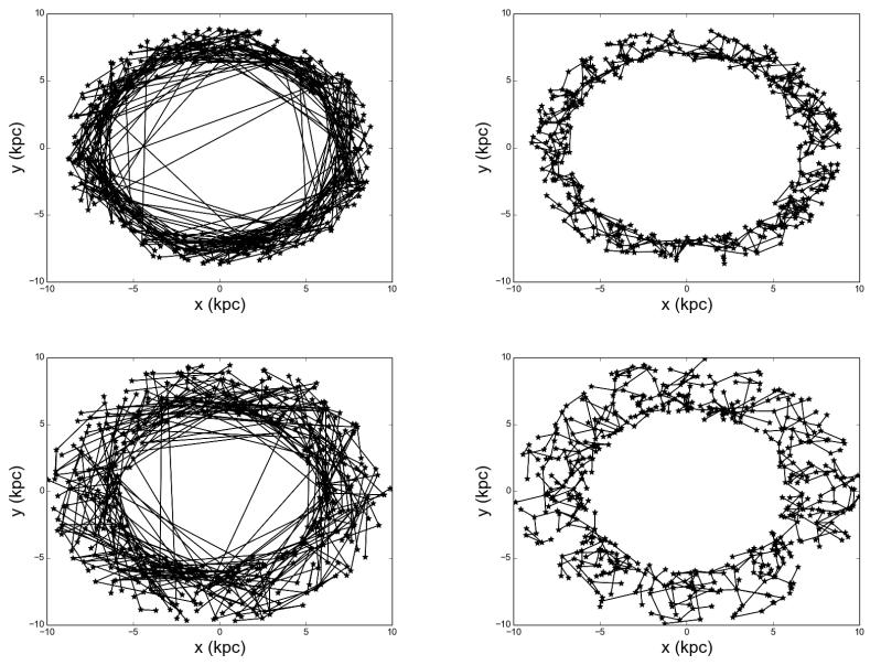 Poros modelių, kuriuose skirtingai išdėstytos žvaigždės Galaktikoje (viršuje - siauresniame žiede, apačioje - platesniame) ryšių tinklo kūrimosi rezultatai. Kairėje - tinklas po milijono metų (atvaizduotos jungtys, sudarančios trumpiausią medį, apimantį visas planetas su civilizacijomis), dešinėje - po milijardo. ©Forgan 2017
