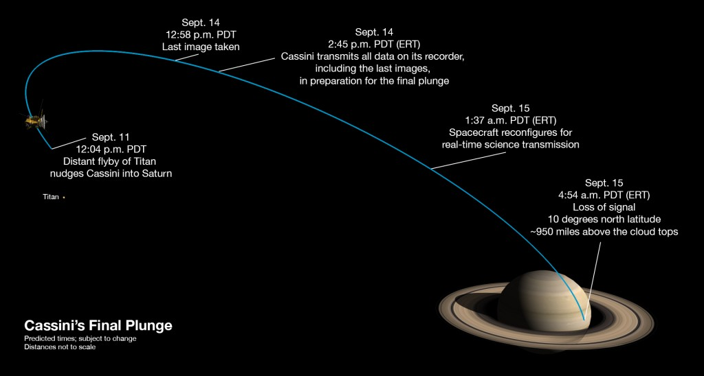 Cassini misijos pabaiga – paskutinių penkių dienų įvykiai. ©NASA/JPL-Caltech