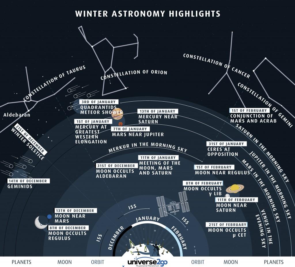 Žiemos nakties dangaus įdomybės. Šaltinis: Universe2go.com