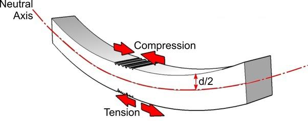 Įprasto gelžbetoninio elemento suspaudimo, tempimo zonos ir neutrali lenkimo linija