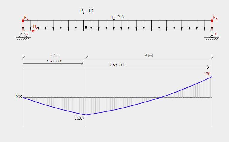 Lenkimo momento diagrama nuo savojo svorio ir taškinės apkrovos