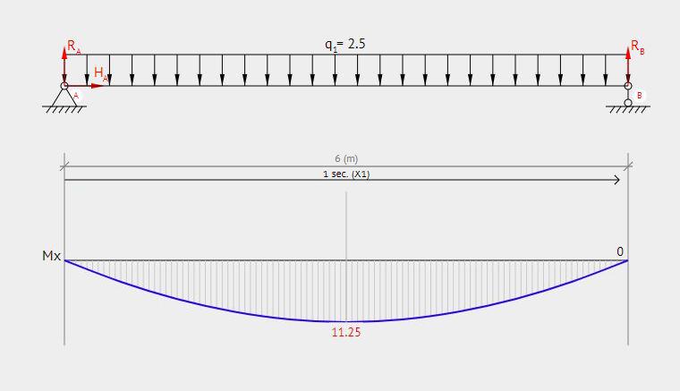 Lenkimo momento diagrama nuo savojo svorio