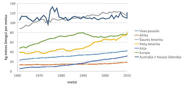 Suvartotos mėsos augimas žmogui per metus (1961-2013, FAOSTAT duomenys)