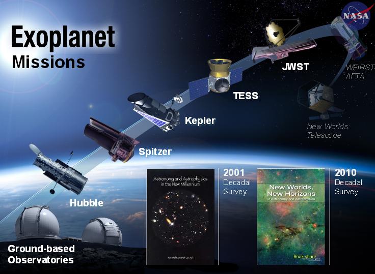 Planetų paieškų ir tyrimų teleskopų raida. Ne visi jie skirti vien egzoplanetoms, bet visi prisidėjo ir prisideda prie šios srities plėtojimo. Šaltinis: NASA.