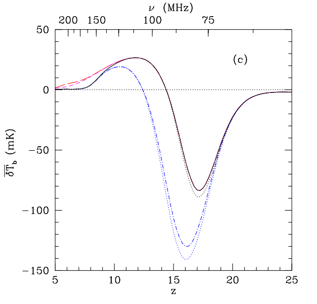 Absorbcijos signalo prognozė. Skirtingos linijos žymi skirtingas prielaidas apie Visatos savybes tuo laikotarpiu. Atkreipkite dėmesį, kad net ir giliausia absorbcija yra mažesnė nei 150 mK, t. y. 0,15 kelvino. Šaltinis: Furlanetto (2006), MNRAS