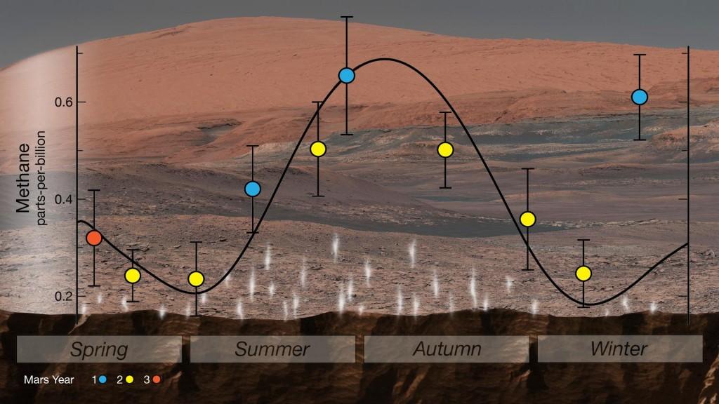 Metano gausa Marse skirtingais metų laikais; Curiosity surinkti duomenys. Šaltinis: NASA/JPL-Caltech