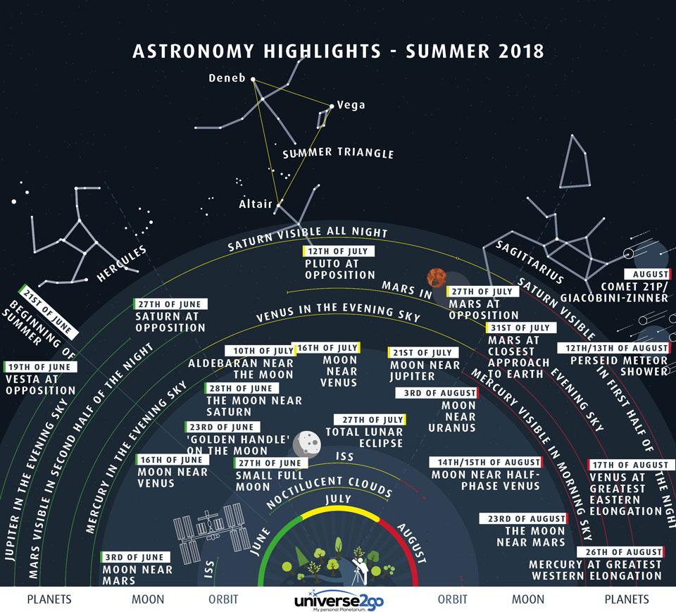 Vasaros astronominės įdomybės. Šaltinis: Universe2go