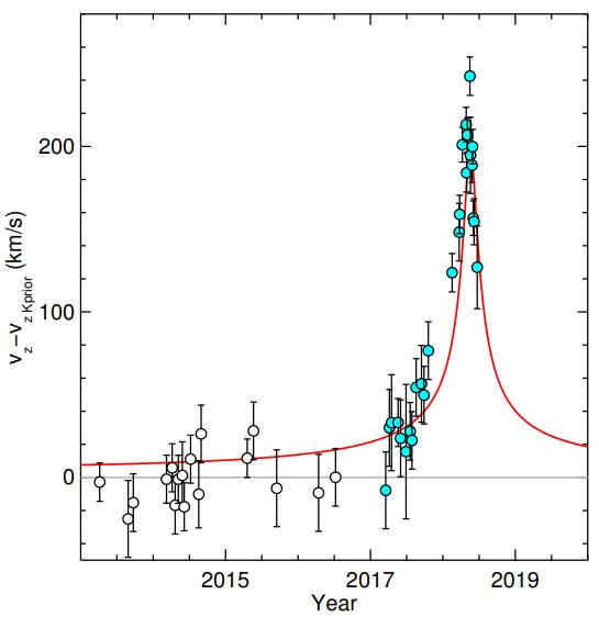 Pagrindinis stebėjimų rezultatas – S2 žvaigždės greičio duomenys (taškai su paklaidomis), niutoninė prognozė (horizontali linija ties v = 0) ir reliatyvistinė prognozė (kreivė). Akivaizdu, kad duomenys daug geriau atitinka reliatyvistinę, o ne niutoninę prognozę. ©GRAVITY Collaboration 2018