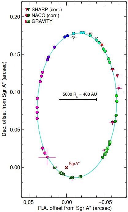 S2 žvaigždės orbitos schema. Apskritimai, trikampiai ir kvadratai rodo stebėjimų skirtingais instrumentais momentus, spalvos atitinka stebėjimų laiką nuo maždaug 2000 metų iki dabar. ©GRAVITY Collaboration 2018