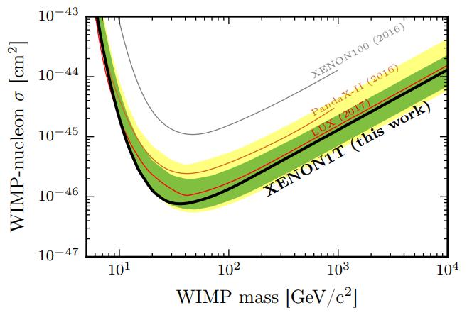 XENON1T eksperimento rezultatai 2017 metų pradžioje. Stora juoda linija žymi 90% tikimybės rezultatą (t. y. WIMPų sąveikos skerspjūvio plotas yra mažesnis už juodą liniją su 90% statistiniu patikimumu), žalia ir geltona juostos – galimas instrumentų paklaidas. Kitos linijos – kitų eksperimentų duomenys.