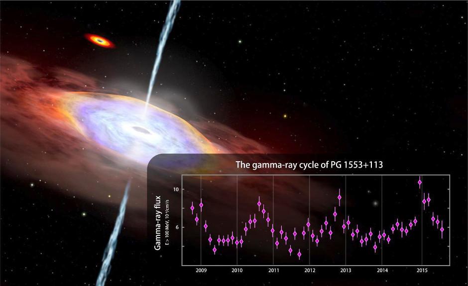 Blazaro 1553+113 dailininko vizualizacija ir dalis Fermi kosminio teleskopo surinktų jo spinduliuotės kitimo duomenų. Šaltinis: NASA's Goddard Space Flight Center/CI Lab