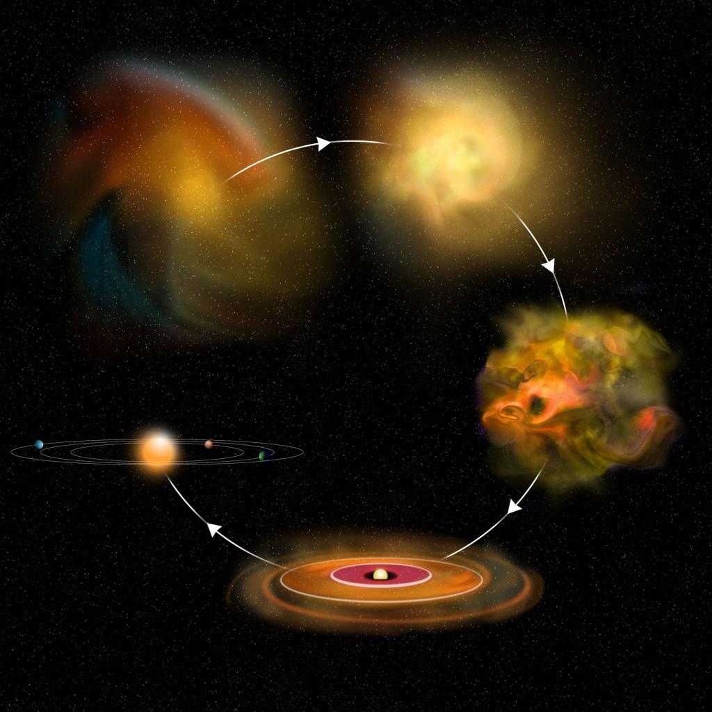 Žvaigždžių formavimosi schema (labai supaprastinta). Dujų debesis traukiasi ir fragmentuoja, kol jame atsiranda prožvaigždė, kurią supa dujų ir dulkių diskas. Laikui bėgant prožvaigždėje įsižiebia termobranduolinės reakcijos ir ji virsta tikra žvaigžde, o diskas išsisklaido. Šaltinis: Bill Saxton, NRAO/AUI/NSF