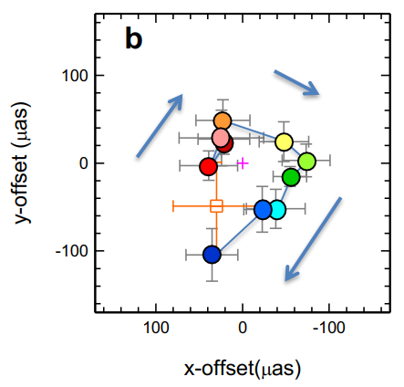 Stebėjimų duomenys (spalvoti apskritimai ir paklaidų ūsai), žymintys vieno iš žybsnių metu užfiksuoto karšto taško judėjimą aplink Šaulio A* (raudonas pliusas). Mėlynos linijos žymi judėjimo kryptį. Šaltinis: Abuter ir kt. (2018)