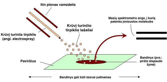 3 pav. Schematinis krūvį turinčio tirpiklio dalelių apipurškimo sukeltos desorbcijos (angl. desorption electroscpray ionization) vaizdas. Iliustracija adaptuota iš https://commons.wikimedia.org/w/index.php?curid=5992542