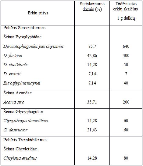 1 Lentelė. Žaisluose rastų erkių rūšių sutinkamumo dažnis bei kiekis ( dr.A.Dautartienė)