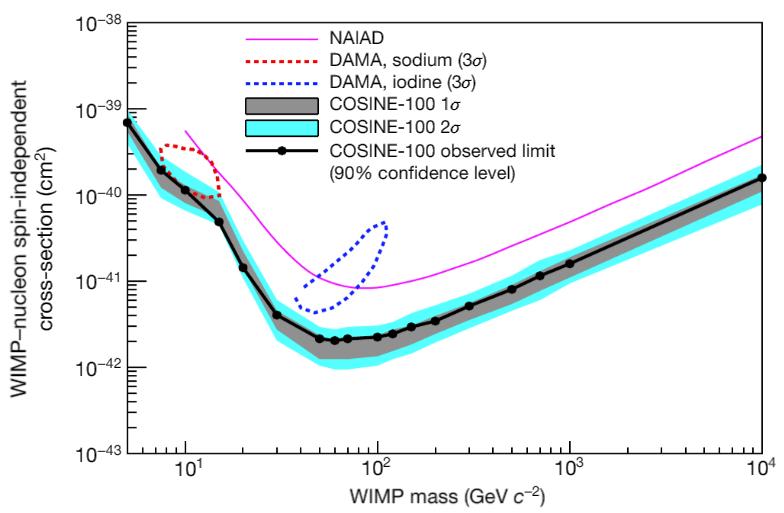 COSINE-100 dviejų mėnesių rezultatas (juodi taškai ir linija) bei jo statistinė paklaida (pilkai ir melsvai užtušuotas regionas). DAMA/LIBRA rezultatai pažymėti raudonais ir mėlynais kontūrais. COSINE-100 duomenys yra jautresni, nei DAMA/LIBRA, bet jokių tamsiosios materijos dalelių sąveikos signalų juose neaptikta. Šaltinis: COSINE-100 collaboration 2018, Nature