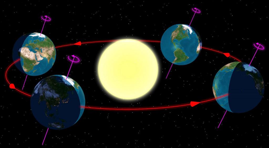 Žemės judėjimas aplink Saulę. Savaime suprantama, Saulė, Žemė ir jos orbita yra visiškai ne mastelyje. Kairiausias vaizdas rodo Šiaurės pusrutulio vasaros saulėgrįžą, toliau iš eilės eina rudens lygiadienis, žiemos saulėgrįža ir pavasario lygiadienis. Šaltinis: Wikimedia Commons