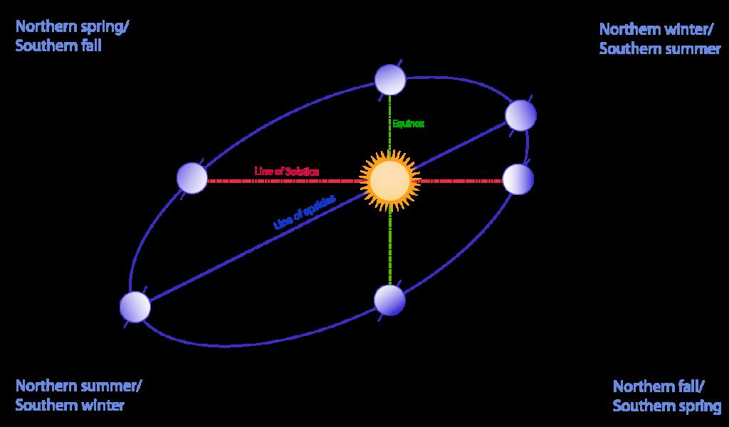 Žemės orbita aplink Saulę ir svarbiausi taškai: saulėgrįžos, lygiadieniai bei artimiausias ir tolimiausias taškai nuo Saulės. Artimiausias Saulei taškas – perihelis arba periapsė – pasiekiamas sausio pradžioje, tolimiausias – afelis arba apoapsė – liepos pradžioje. Šaltinis: Wikimedia Commons